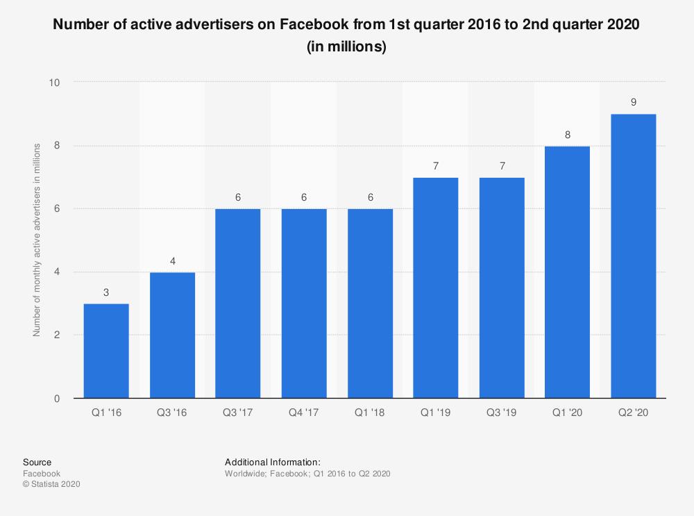Grafik zur Anzahl der Werbetreibenden