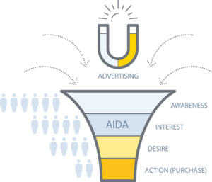 Online Marketing Strategie fürFitnessstudios AIDA
